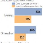 Beijing vs Shanghai office rent