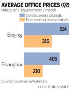 Beijing vs Shanghai office rent