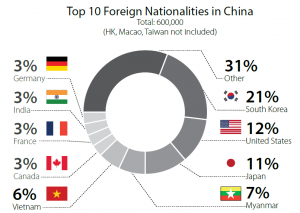 Top foreign nationalities in China