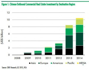 China-investment-by-region-(2015)-by-CBRE