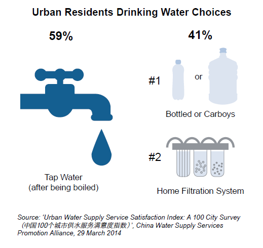 China Urban residents drinking water choices